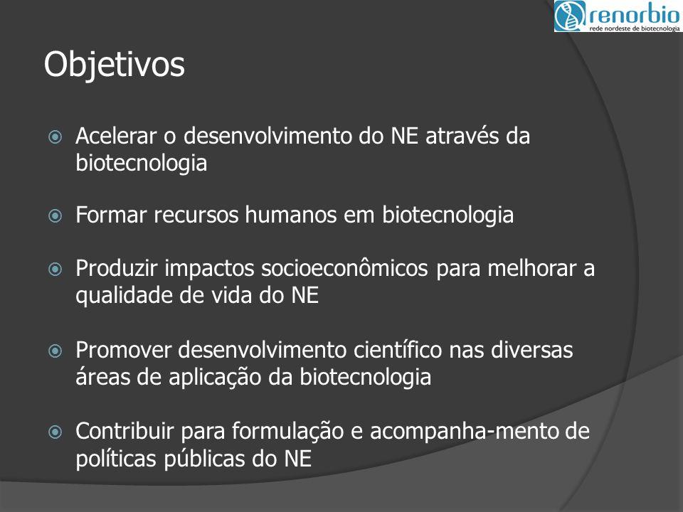 Objetivos Acelerar o desenvolvimento do NE através da biotecnologia