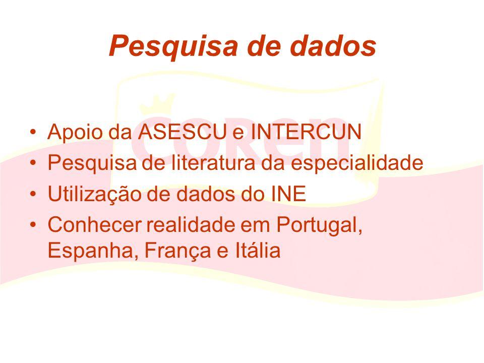 Pesquisa de dados Apoio da ASESCU e INTERCUN