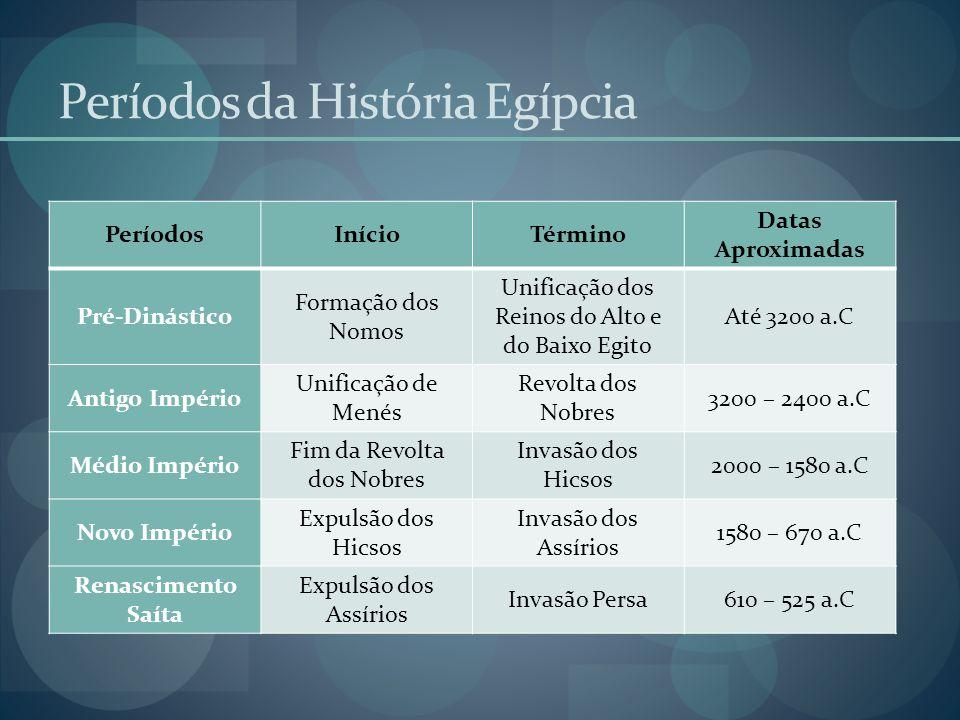 Períodos da História Egípcia