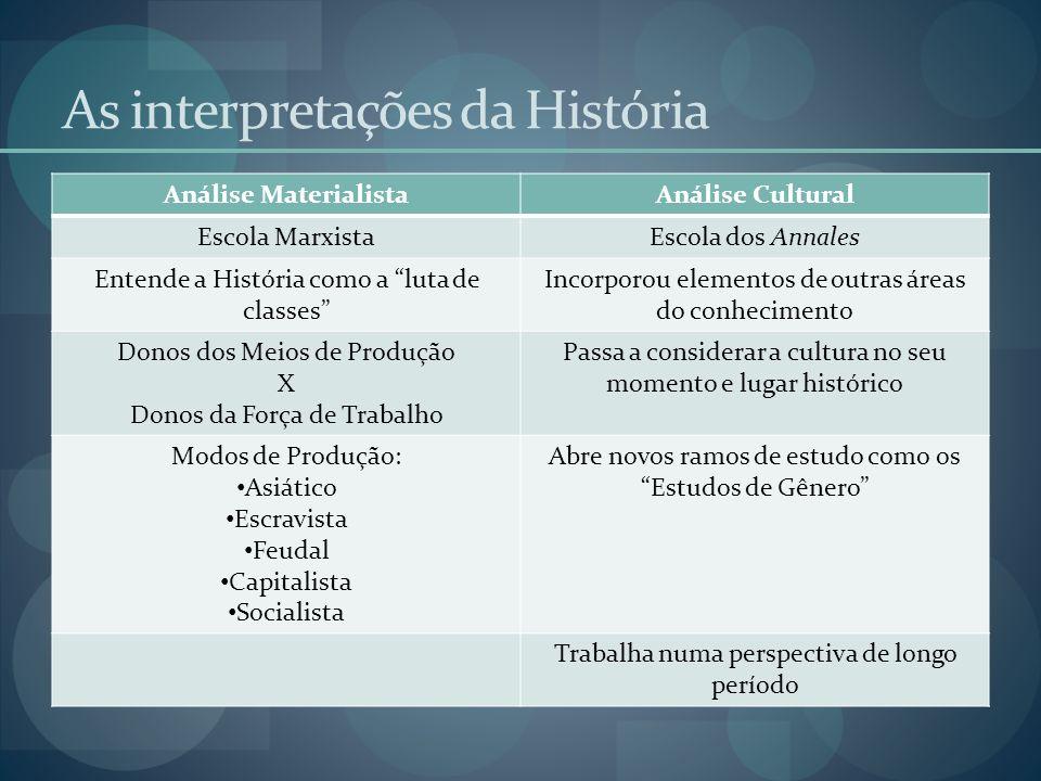 As interpretações da História