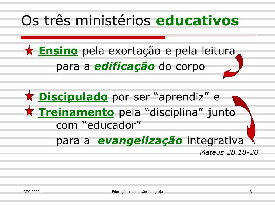 Os três ministérios educativos