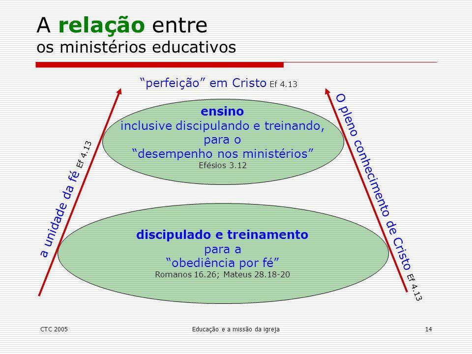 A relação entre os ministérios educativos