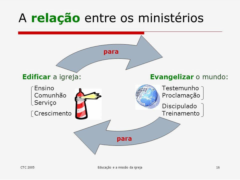A relação entre os ministérios