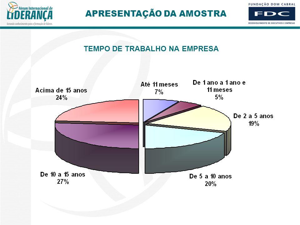TEMPO DE TRABALHO NA EMPRESA