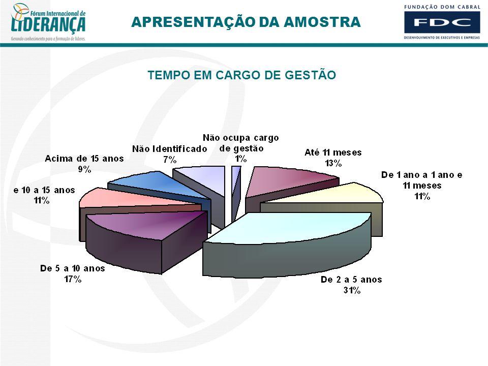 TEMPO EM CARGO DE GESTÃO