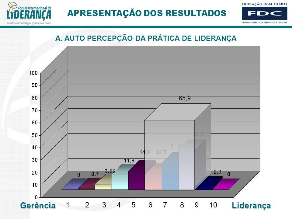 APRESENTAÇÃO DOS RESULTADOS A. AUTO PERCEPÇÃO DA PRÁTICA DE LIDERANÇA