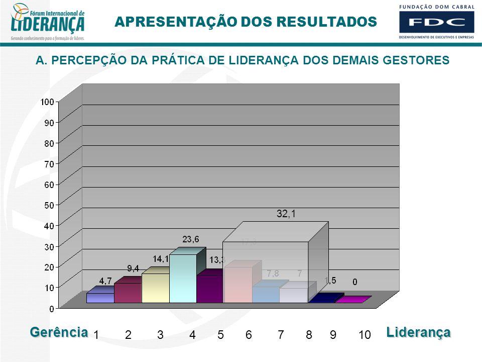 A. PERCEPÇÃO DA PRÁTICA DE LIDERANÇA DOS DEMAIS GESTORES