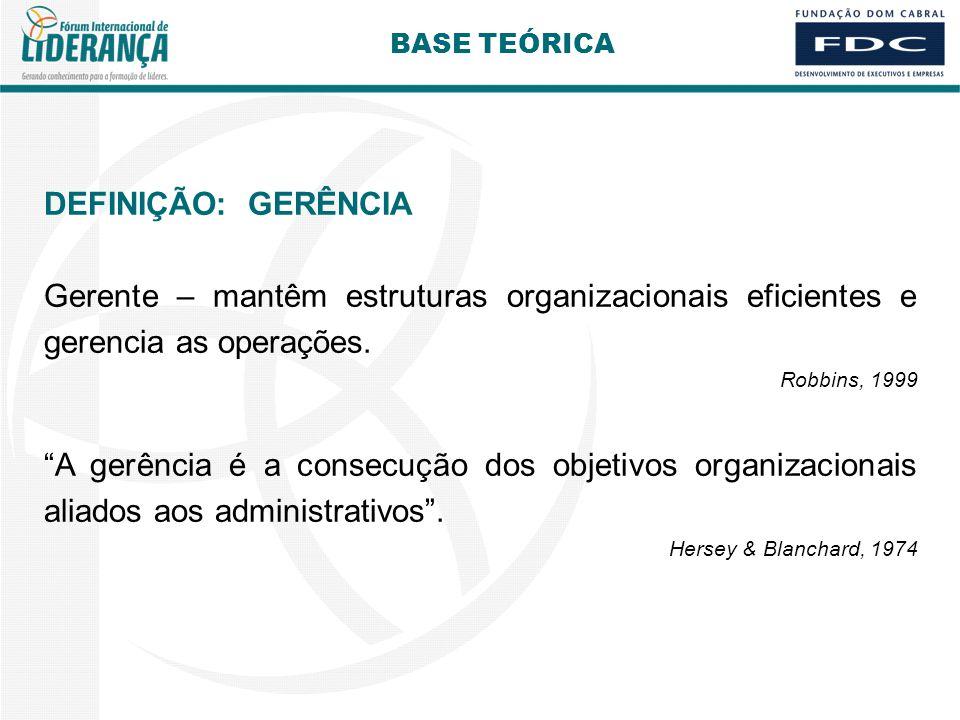BASE TEÓRICA DEFINIÇÃO: GERÊNCIA. Gerente – mantêm estruturas organizacionais eficientes e gerencia as operações.
