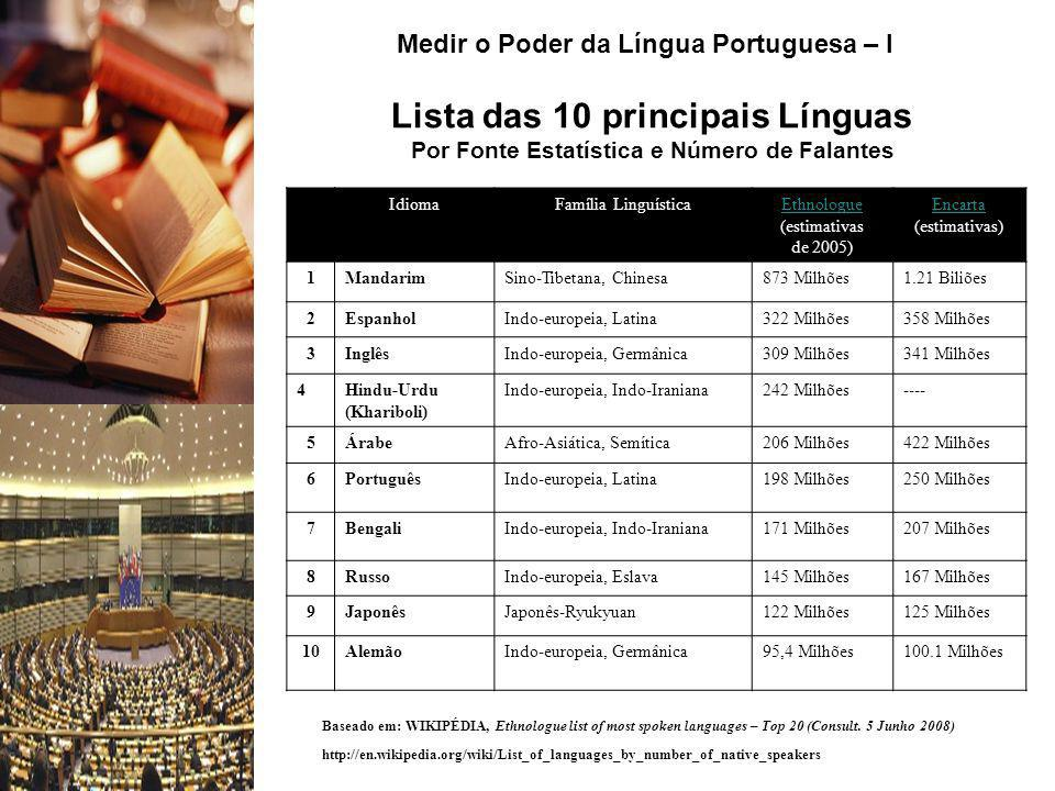Lista das 10 principais Línguas