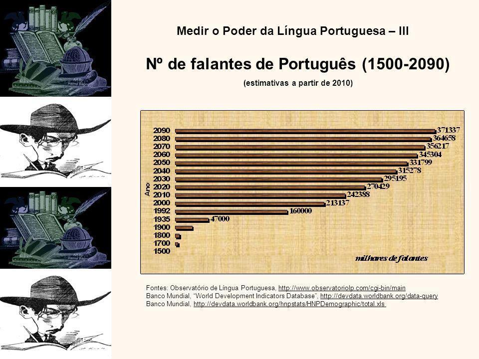 Nº de falantes de Português (1500-2090) (estimativas a partir de 2010)