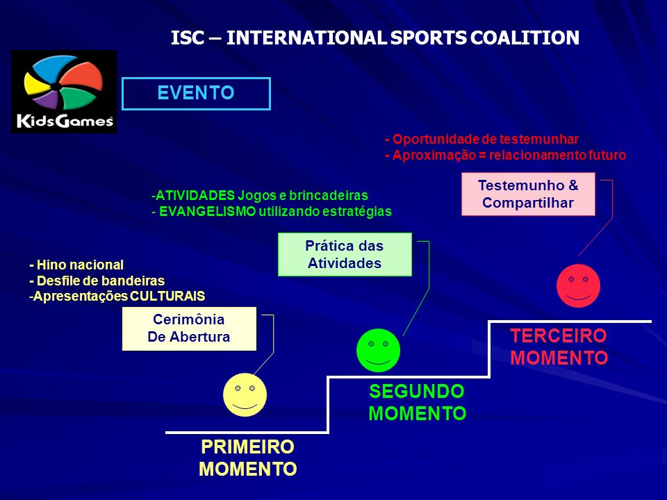 ISC – INTERNATIONAL SPORTS COALITION