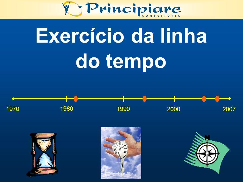 Exercício da linha do tempo