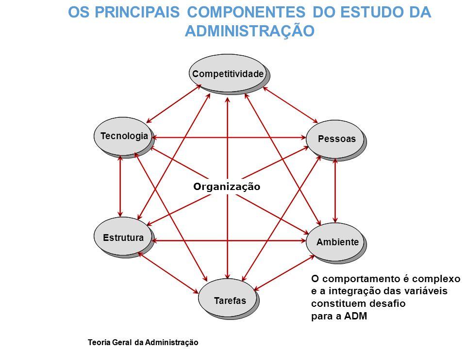 OS PRINCIPAIS COMPONENTES DO ESTUDO DA ADMINISTRAÇÃO