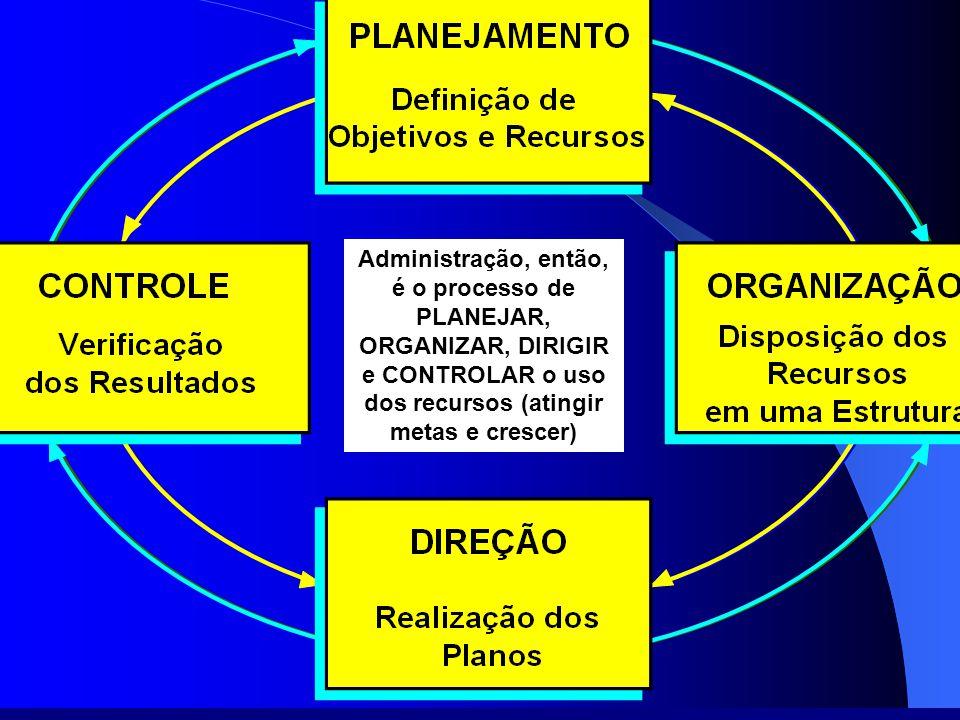 Administração, então, é o processo de PLANEJAR, ORGANIZAR, DIRIGIR e CONTROLAR o uso dos recursos (atingir metas e crescer)