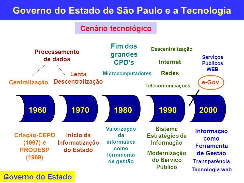 Governo do Estado de São Paulo e a Tecnologia