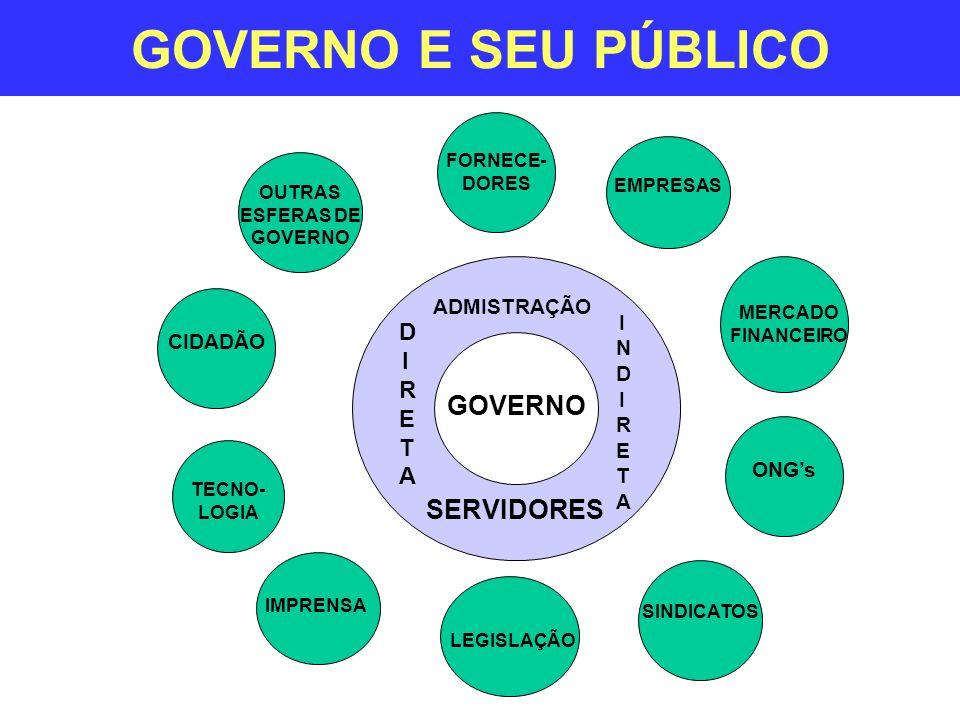 OUTRAS ESFERAS DE GOVERNO