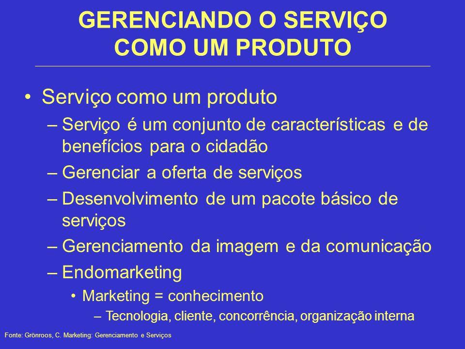 GERENCIANDO O SERVIÇO COMO UM PRODUTO