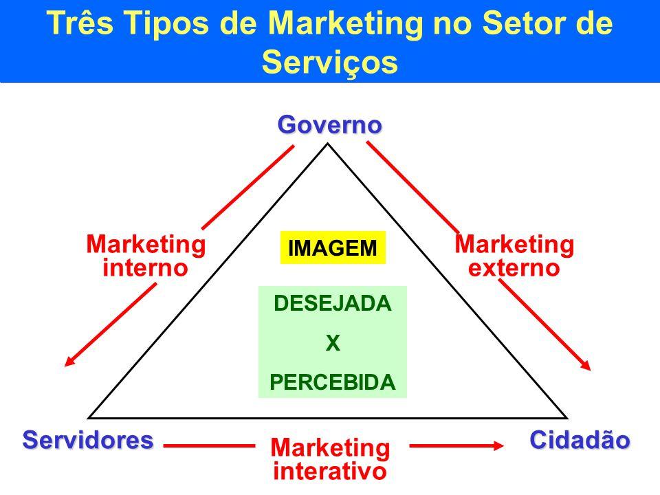 Três Tipos de Marketing no Setor de Serviços