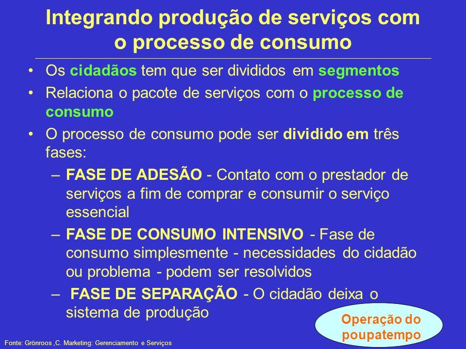 Integrando produção de serviços com o processo de consumo