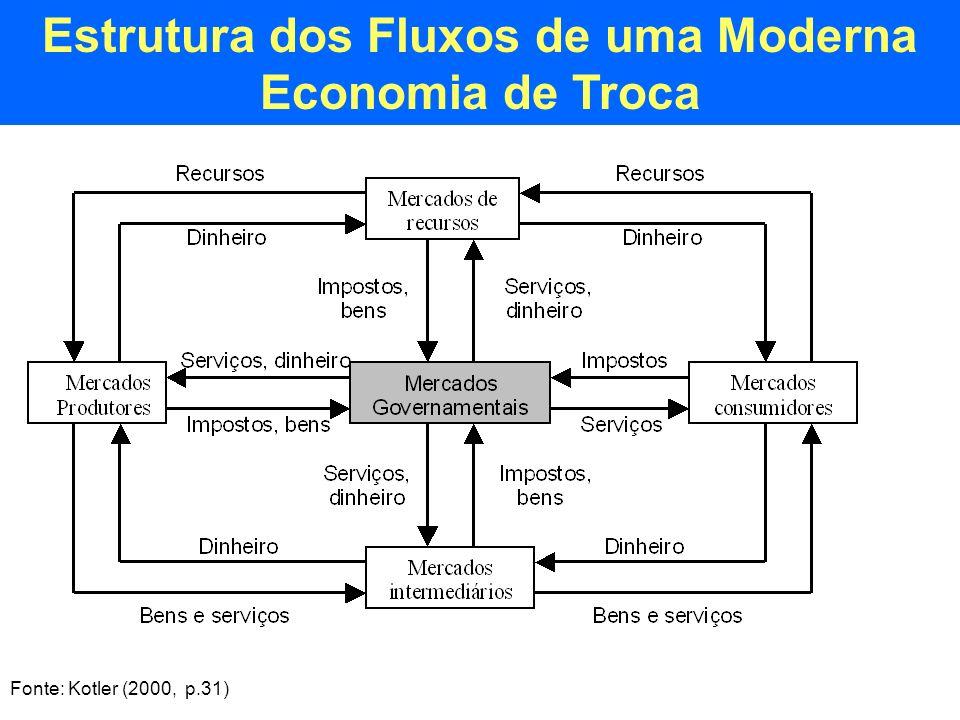 Estrutura dos Fluxos de uma Moderna Economia de Troca