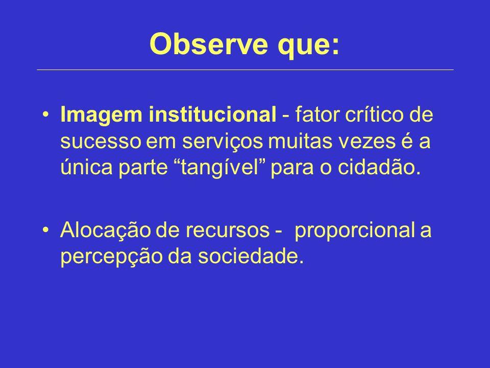 Observe que: Imagem institucional - fator crítico de sucesso em serviços muitas vezes é a única parte tangível para o cidadão.