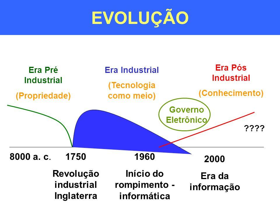EVOLUÇÃO 8000 a. c. 1750 Revolução industrial Inglaterra 1960