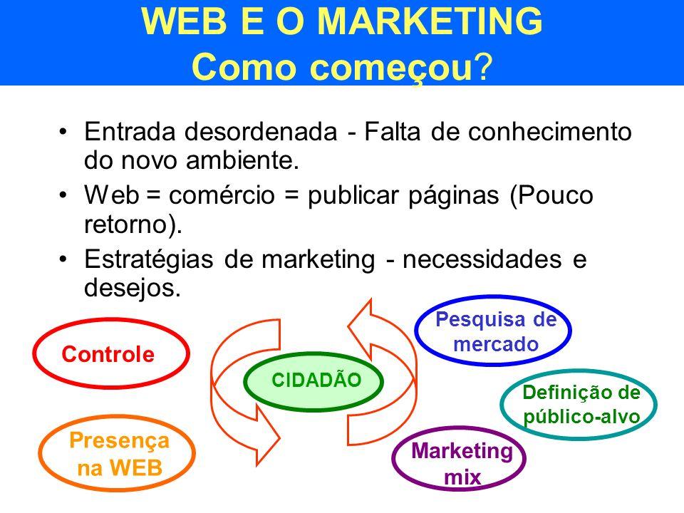 WEB E O MARKETING Como começou
