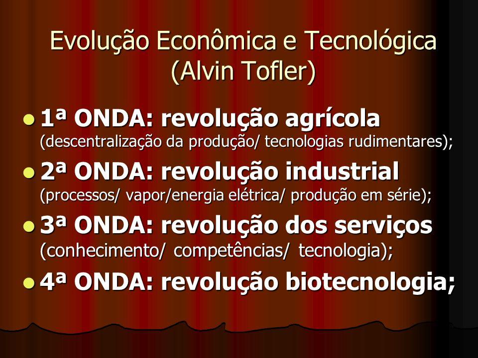 Evolução Econômica e Tecnológica (Alvin Tofler)