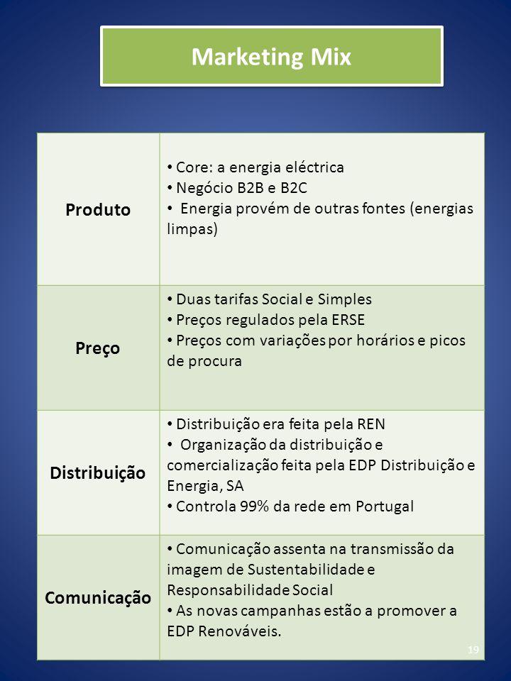 Marketing Mix Produto Preço Distribuição Comunicação