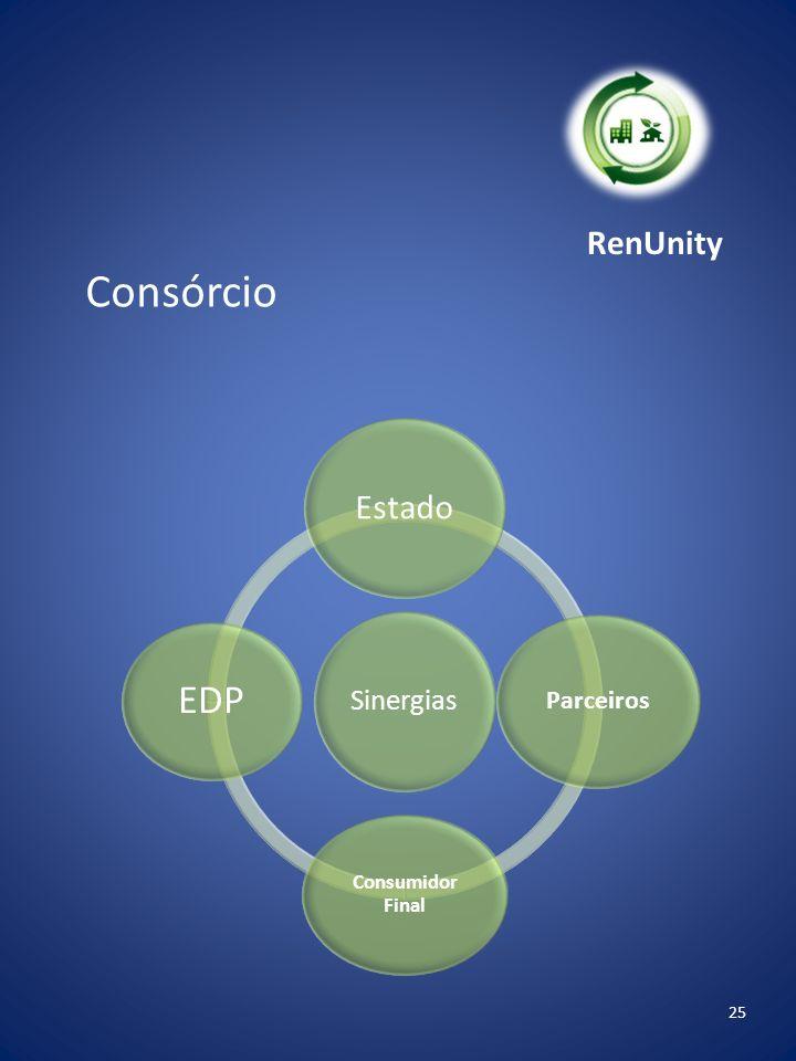 RenUnity Consórcio Sinergias Estado Parceiros Consumidor Final EDP