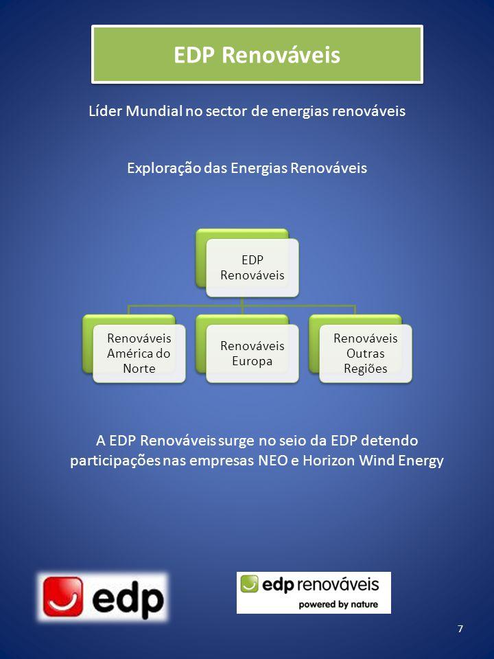 EDP Renováveis Líder Mundial no sector de energias renováveis