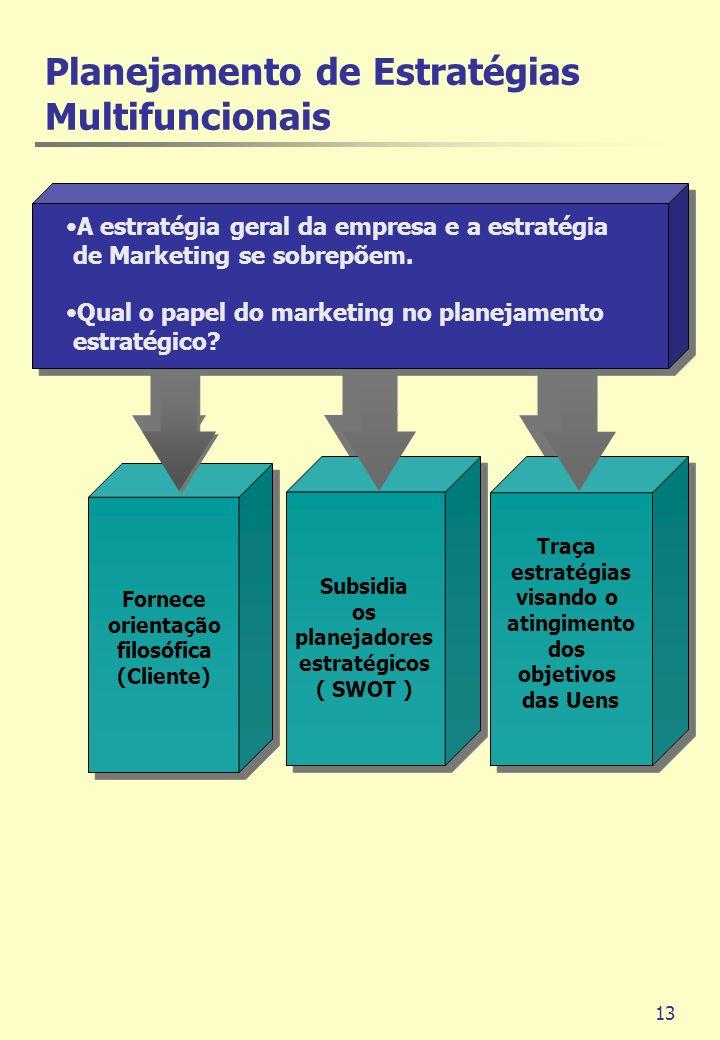 Planejamento de Estratégias Multifuncionais