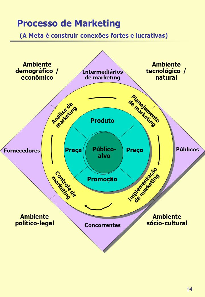 Processo de Marketing (A Meta é construir conexões fortes e lucrativas)
