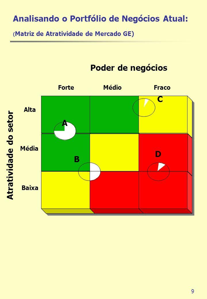 Analisando o Portfólio de Negócios Atual: (Matriz de Atratividade de Mercado GE)