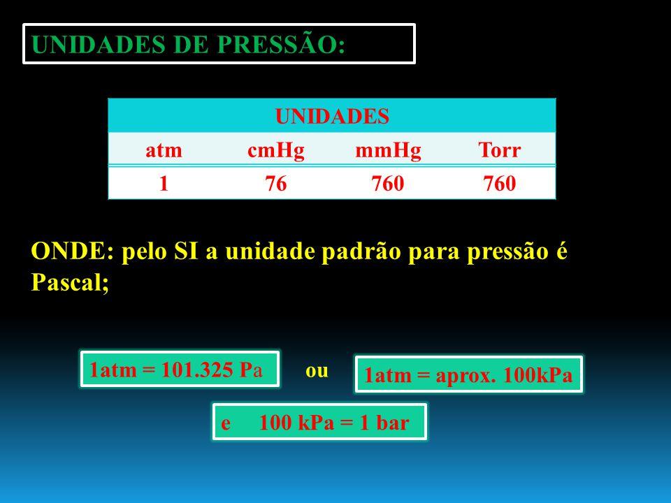 ONDE: pelo SI a unidade padrão para pressão é Pascal;