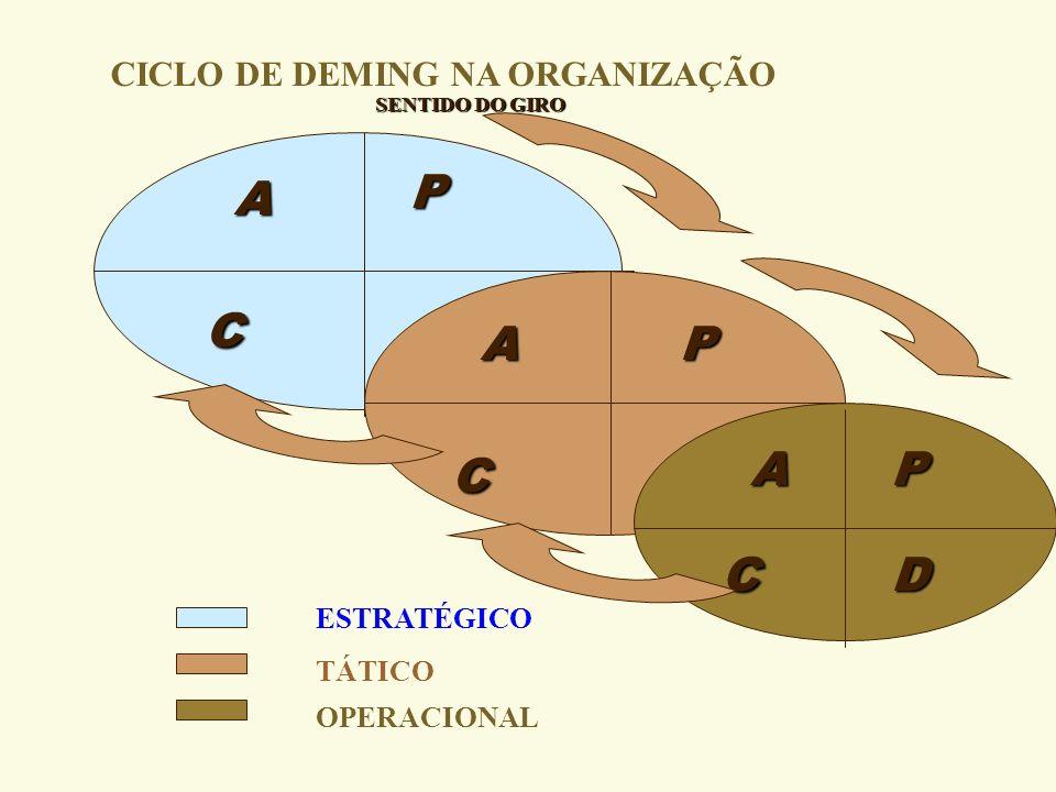 C C C A P A P A A P D CICLO DE DEMING NA ORGANIZAÇÃO ESTRATÉGICO
