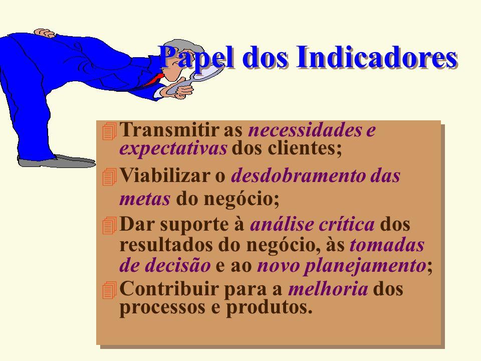 Papel dos Indicadores Transmitir as necessidades e expectativas dos clientes; Viabilizar o desdobramento das metas do negócio;