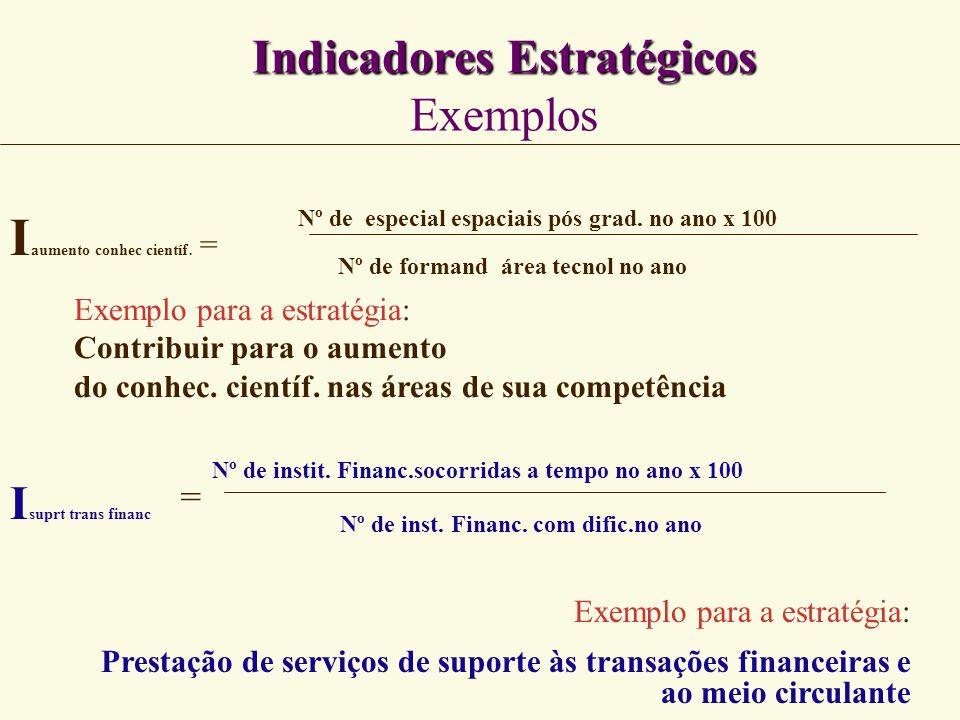 Indicadores Estratégicos Exemplos