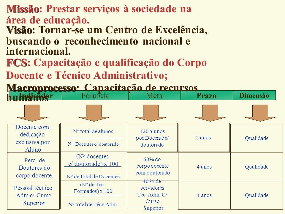UFRJ Missão: Prestar serviços à sociedade na área de educação.