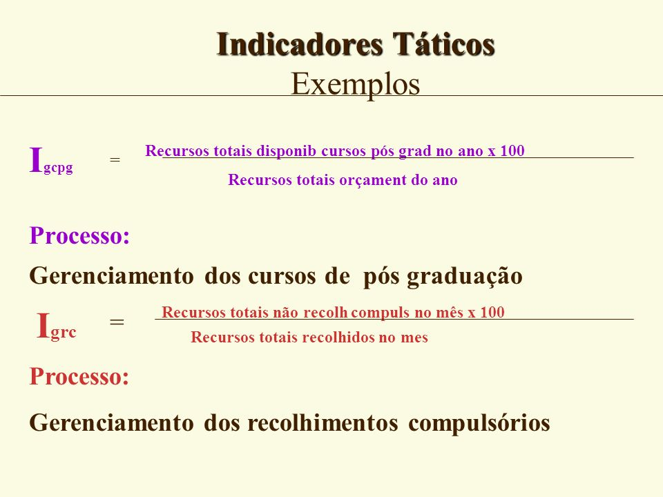 Indicadores Táticos Exemplos