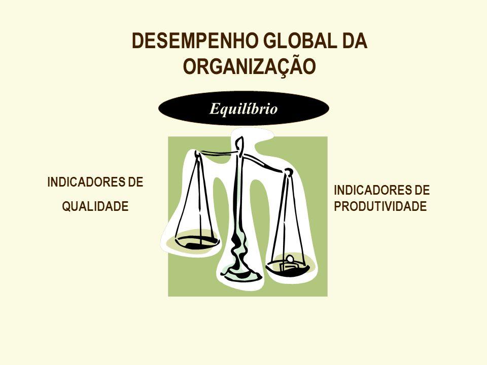 DESEMPENHO GLOBAL DA ORGANIZAÇÃO