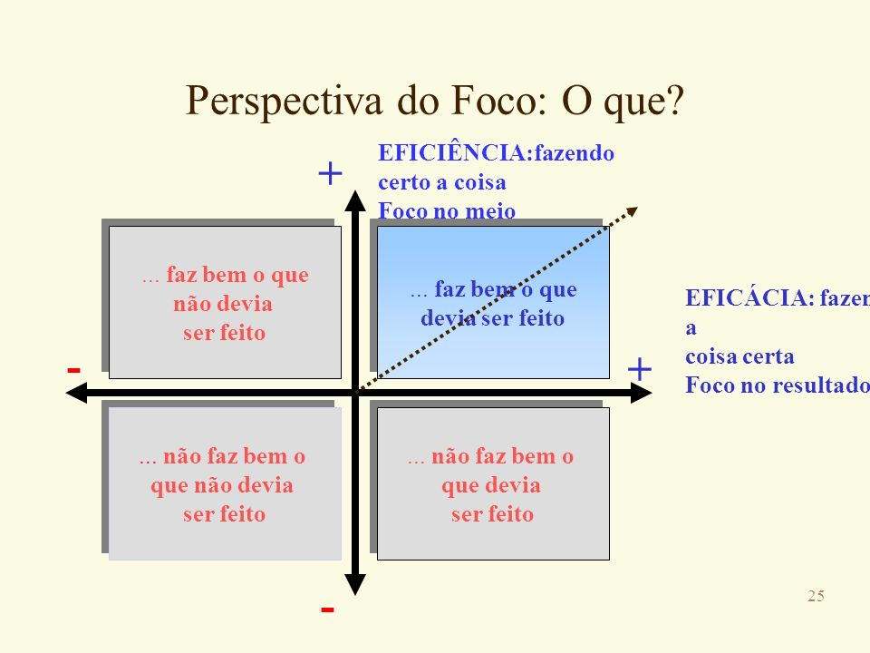 Perspectiva do Foco: O que