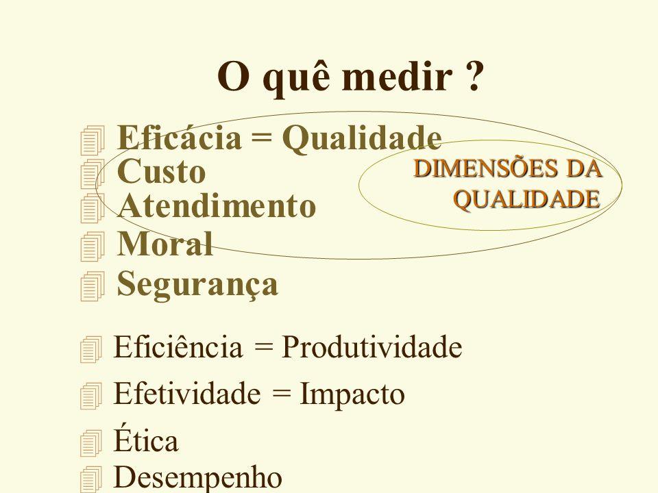 O quê medir Eficácia = Qualidade Custo Atendimento Moral Segurança