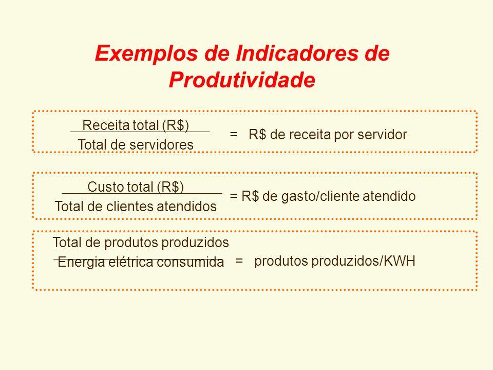 Exemplos de Indicadores de Produtividade