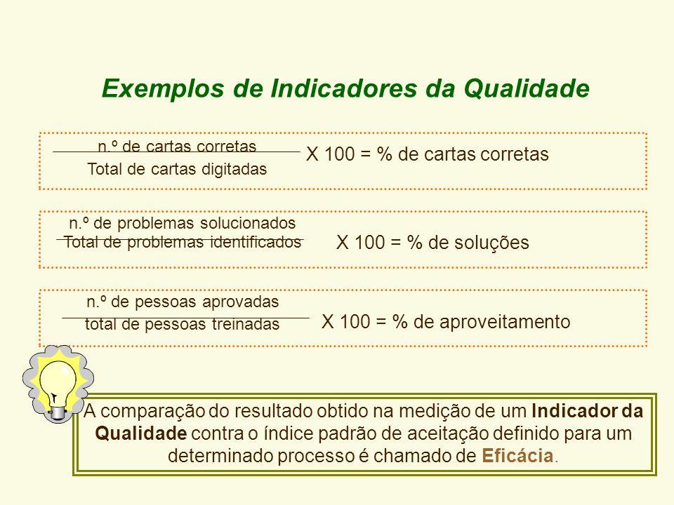 Exemplos de Indicadores da Qualidade