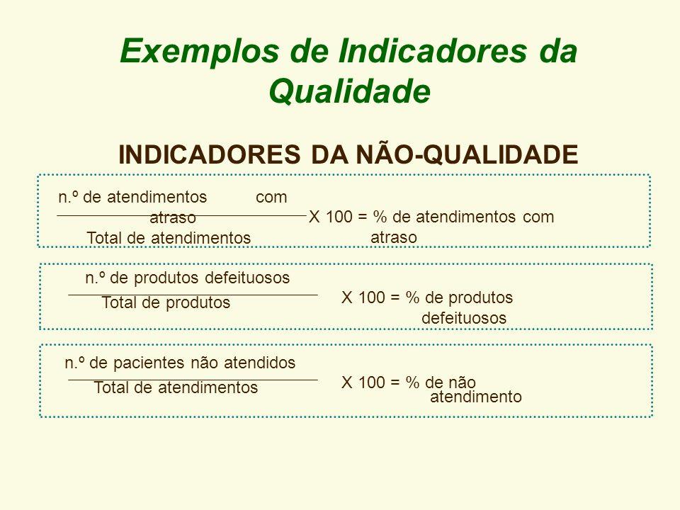 Exemplos de Indicadores da Qualidade INDICADORES DA NÃO-QUALIDADE