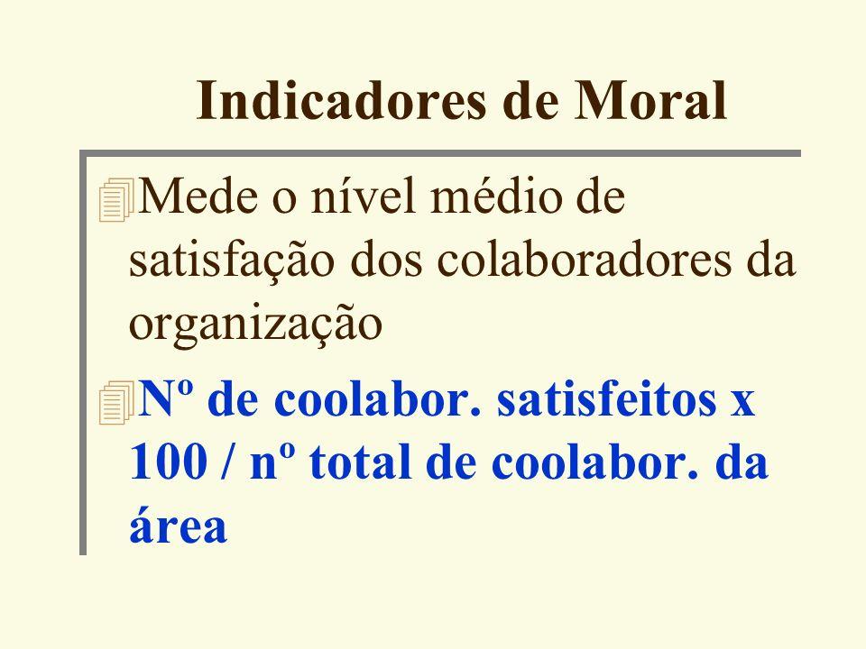 Indicadores de Moral Mede o nível médio de satisfação dos colaboradores da organização.