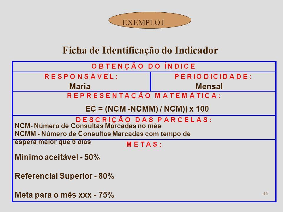 Ficha de Identificação do Indicador EC = (NCM -NCMM) / NCM)) x 100