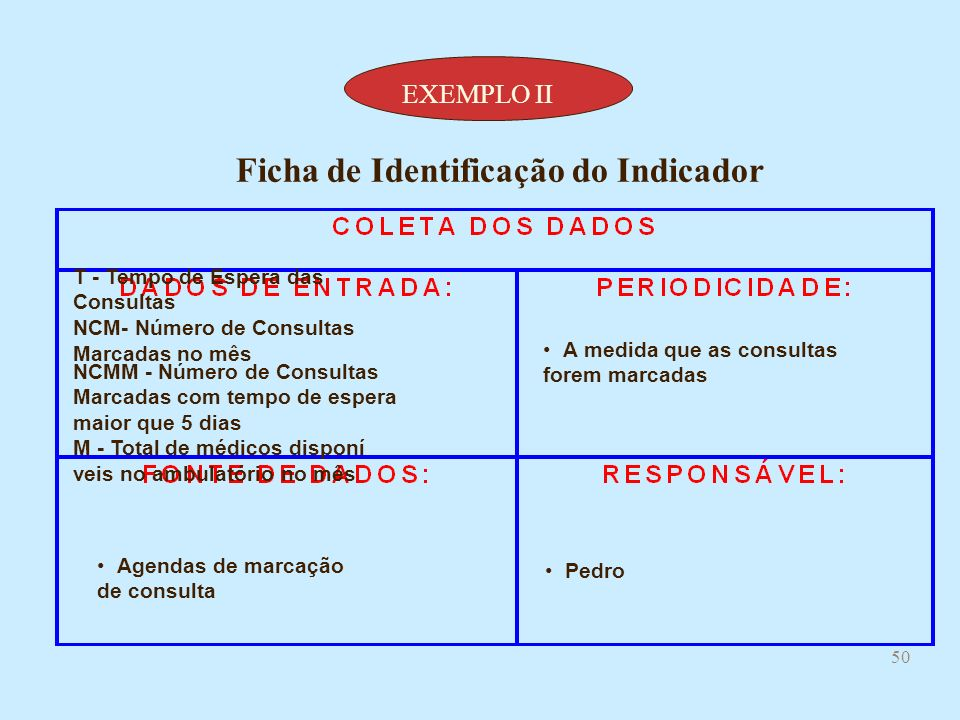 Ficha de Identificação do Indicador