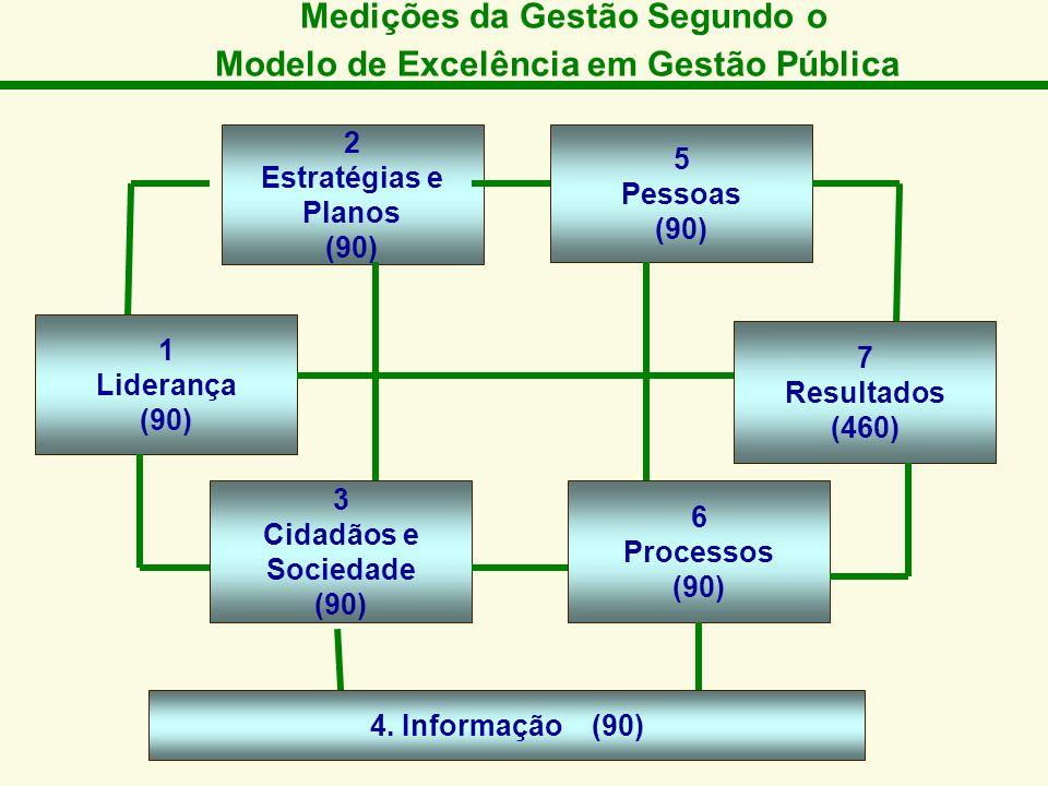 Medições da Gestão Segundo o Modelo de Excelência em Gestão Pública
